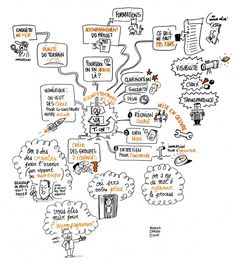 Visual Thinking, Design Thinking, Mind Map Art, Mind Maps, Empathy Map, Creative Mind Map, Visual Map, Mental Map, Note Doodles