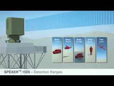 SPEXER™ 1500 / Strategic Defense Systems Development / Situational Awareness: How Can Effectively Surveillance Critical Infrastructures, Military Camps And Border Areas Today..?