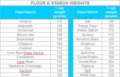 Flour and starch measurement The Secret to Baking Gluten Free Bread