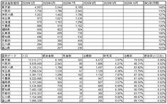 武漢肺炎の国内の致死率を調べてみた(~2020/7/15) Periodic Table, Periodic Table Chart, Periotic Table