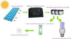 Cum functioneaza sistemele de energie electrica fotovoltaica