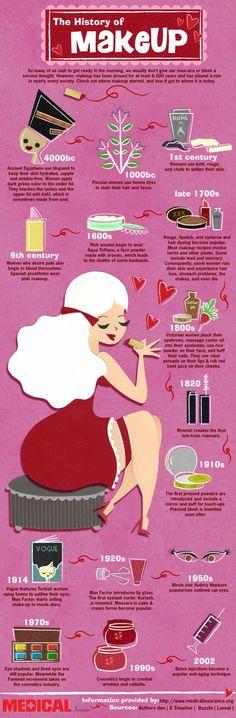 Questione della decisione: Breve storia della cosmetica. Uninfografica