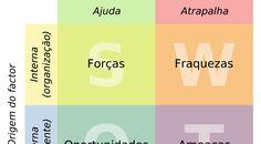 Imagem relacionada Digital Marketing Strategy, Bar Chart, Coaching, Mindfulness, Study, Layouts, Management, 1, Architecture