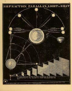"nemfrog: ""Refraction, parallax, light & heat. Smith's Illustrated astronomy, 1855. """