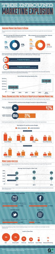 This infographic shows a few interesting facts about how small business is adopting inbound marketing strategies more aggressively than brands.  What is your online inbound strategy? What kind of results are you getting from this strategy compared to outbound initiatives? How are you measuring the results of your blogging, SEO or social media efforts?