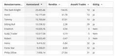 Die Deutschen Trading-Meisterschaften sind gestern gestartet und wir sehen schon in den ersten Stunden ein paar sehr aktive Trader. Hier ist ein kurzer Zwischenstand der TOP10 #trading #daytrading #admiralmarkets #gkfx# #algocamp #tradingmeisterschaft #eatrading www.insidetrading.de http://ift.tt/2oxbsru