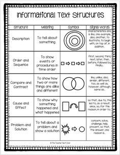 Teaching Informational Text Structures - The Teacher Next Door - Creative Ideas From My Classroom To Yours