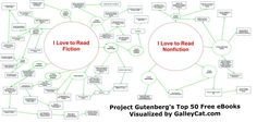 What's your favorite kind of book? We've created a giant flowchart to help you browse the top 50 free eBooks at Project Gutenberg.