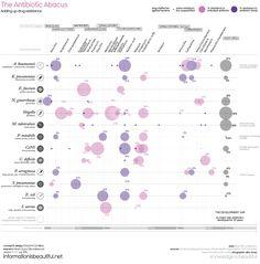 Antibiotic Resistance Infographic Snapshot data-visualization on antibiotic resistance.  » Data and more information here: https://docs.google.com/spreadsheet/ccc?key=0AmCeWwNKr6FmdGFIYmRyU3ZMR3ZjeG5aMTFOeF9wbWc#gid=0
