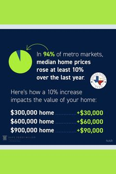 Home price growth increased dramatically over the last year 🏡 which means the equity in your home has grown, too 💰 Whether you're looking to move up, downsize, or finally move to the area you've been dreaming about 👀 your equity can power your #homegoals 📲 DM us today if you're ready to capitalize on this incredible opportunity.