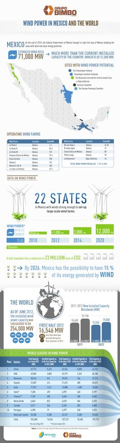 Grupo Bimbo |   Wind power in Mexico and the World