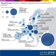 Europe's Rising Populism and Refugees