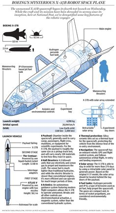 Graphic: Everything we know about the mysterious Boeing X-37B space plane