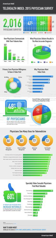 #Encuesta ¿Qué piensan los profesionales sanitarios de la #telemedicina? #eSalud #eHealth #infografia