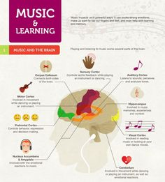 Music's effect on learning