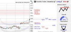 StockConsultant.com - HAIN ($HAIN) stock bottom breakout watch, large gap, analysis charts