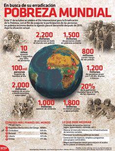 #Pobreza Mundial #Infografía