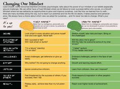 """Changing Our Mindset -- """"Fixed vs. Growth Mindset"""" infographic (Carol Dweck)"""