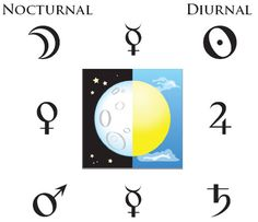 The Astrology of Sect: Day and Night charts (Diurnal & Nocturnal) and the Planets' Positions Astrology Websites, Astrology Numerology, Political System, Birth Chart, Greek Words, Tech Logos, Pisces, Planets, How To Apply
