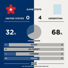 ARGENTINA IN THE FINAL!  On a totally different class.  #copaamerica #usavarg #argentina #messi