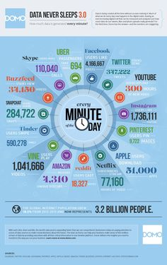 """infographic """"one minute a day"""" traffic on facebook, instagram and co. via @bi_europe (twitter)"""
