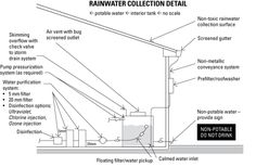 A few more steps to make the rainwater potable. Rainwater harvesting is simplest alternative water source ...
