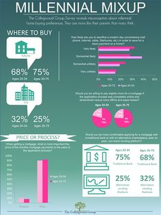 #INFOGRAPHIC - Millennials Willing to Give Up Comforts to Own a Home