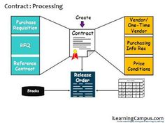 SAP Material Management (MM) Outline agreement (Contract)