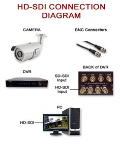 HD and SDI connection diagram