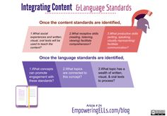 How combining language standards with content standards encourages teacher collaboration and increases student achievement. Science & history case studies.