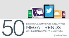 50 Powerful Stats About Tech Mega Trends Affecting Every Business