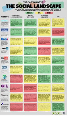 The Social Landscape give a pretty good summary of some of the social media platforms available today. What comes to LinkedIn... The creator doesn't use it in his/her business because otherwise it would have had better code colors. LinkedIn rocks for business!