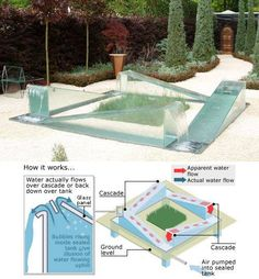 The reverse fountain by world-famous inventor James Dyson.