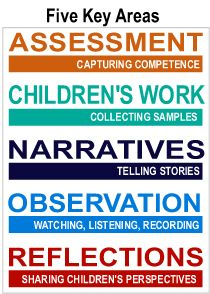 The Power of Documentation: Children's Learning Revealed