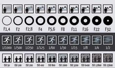 it doesn't show the affect the settings have on exposure levels. F1.4, 1/2s and iso 25600 should be much brighter then F32, 1/1000s and iso 50. ISO is not used to reduce noise as this diagram suggests, it's to compensate for poor lighting conditions. The higher ISO the brighter the photo will become at the cost of introducing noise.