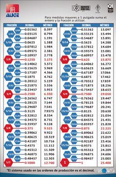 Fractions as Decimals Chart | Tools and stuff | Pinterest | Outillage, Tableau de conversion et ...
