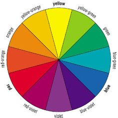 Psychology infographic and charts Be sure to use at least two primary and two secondary colors! Infographic Description Be sure to use at least two Color Trends, Color Combos, Color Schemes, Red Curtains Living Room, Green And Orange, Red And Blue, Paint Color Wheel, Principles Of Design, Color Psychology