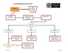 Process Flow Chart Template Fair Progreso Del Workflow Para Los Cambios De Reparación  Procesos Y .