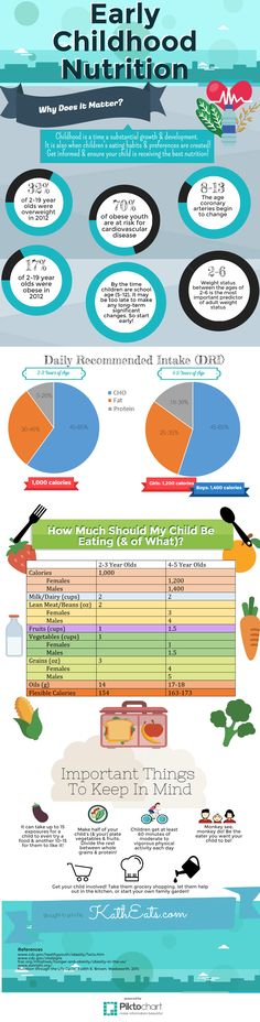 A fact and guide infographic to keep your kiddos healthy! // KathEats.com