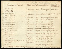 Index to early convict records. Convict Indents list the convicts transported to New South Wales. Search over names listed in these records and view digital versions online. This latest convict database presently covers Van Diemen's Land, First Fleet, Genealogy Sites, Beyond The Sea, Australian Curriculum, First Contact, Historical Pictures, Ancestry, Family History