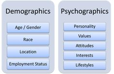 psychographics examples for marketing - Google Search
