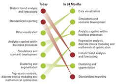 """""""This article covers technical details on how to effectively analyze data from a platform perspective. It is so-called """"big data."""" The big data technology allows storing a large amount of data, searching meaningful data for visualization, enabling predictive analysis, thereby, internalizing business process for application."""""""