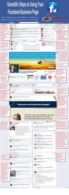 Pasos científicos para manejar tu página de FaceBook #infografia #infographic #socialmedia