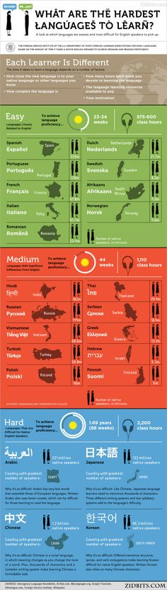 What is the Language to Learn? I know French and Russian.