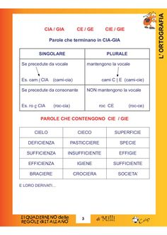 Italian Grammar, Learning Italian, Elementary Schools, Literacy, Homeschool, Language, Coding, Author, Activities