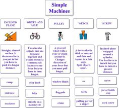 simple machines for kids cut and paste idea Primary Science, Third Grade Science, Elementary Science, Middle School Science, Physical Science, Science Classroom, Teaching Science, Science Education, Science For Kids
