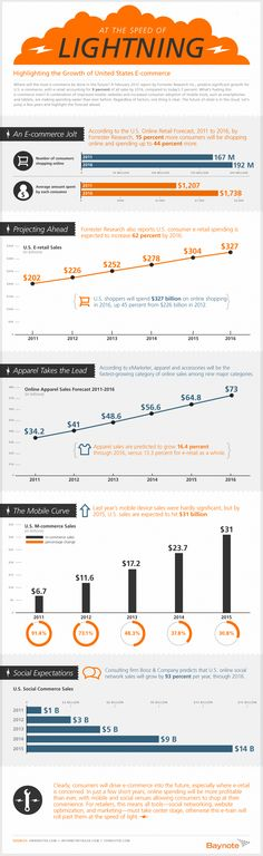 infographie ecommerce - 2012-2016