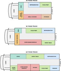 Dimensions, layout interior, branding, equipment, and more. Learn exactly how to design a great food truck layout! Coffee Food Truck, Pizza Food Truck, Food Truck Menu, Best Food Trucks, Food Cart Design, Food Truck Design, Starting A Food Truck, Food Truck For Sale, Foodtrucks Ideas
