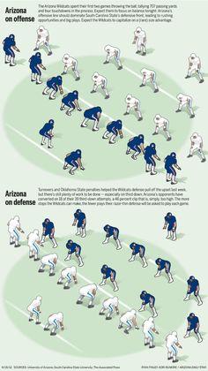 Arizona Daily Star: Interactive insider: South Carolina State Bulldogs vs Arizona Wildcats: Offense & Defense by Ryan Finley / Corey Rumore. ThingLink Interactive Image.
