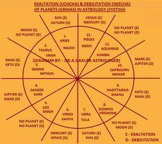 57 Best astrology images in 2018 | Astrology, Horoscope, Zodiac